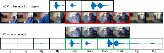 Figure 3 for Learning Audio-Visual Correlations from Variational Cross-Modal Generation