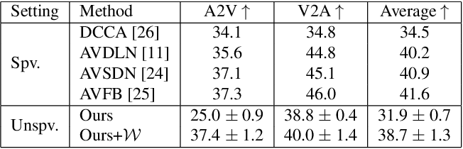 Figure 2 for Learning Audio-Visual Correlations from Variational Cross-Modal Generation