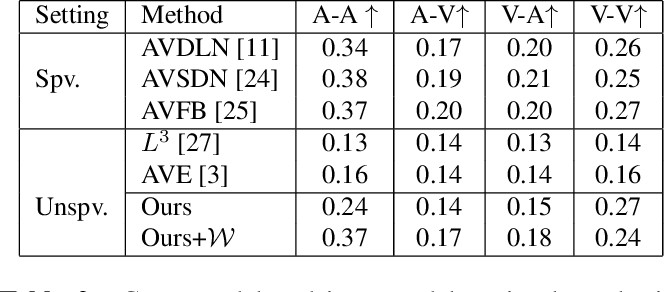 Figure 4 for Learning Audio-Visual Correlations from Variational Cross-Modal Generation