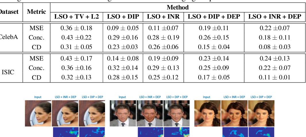 Figure 2 for Designing Counterfactual Generators using Deep Model Inversion
