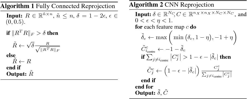 Figure 2 for NAIS-Net: Stable Deep Networks from Non-Autonomous Differential Equations
