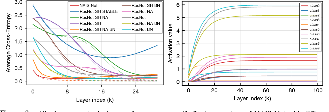 Figure 3 for NAIS-Net: Stable Deep Networks from Non-Autonomous Differential Equations