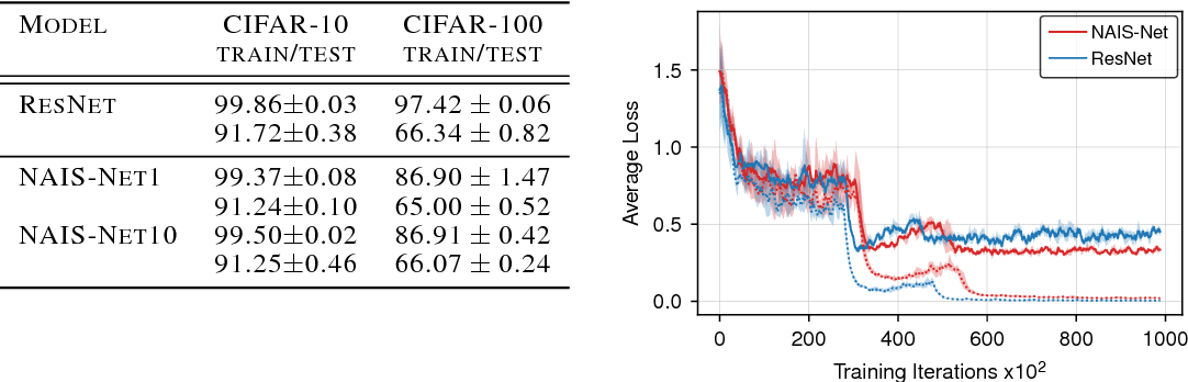 Figure 4 for NAIS-Net: Stable Deep Networks from Non-Autonomous Differential Equations