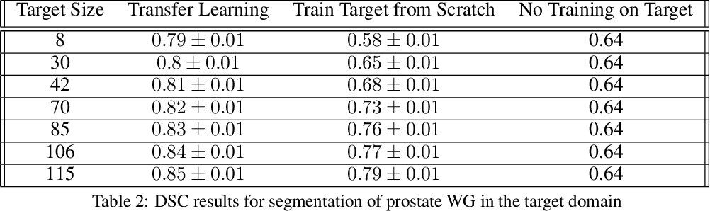 Figure 3 for A Transfer Learning Approach for Automated Segmentation of Prostate Whole Gland and Transition Zone in Diffusion Weighted MRI