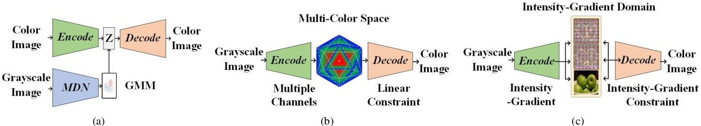 Figure 3 for Joint Intensity-Gradient Guided Generative Modeling for Colorization