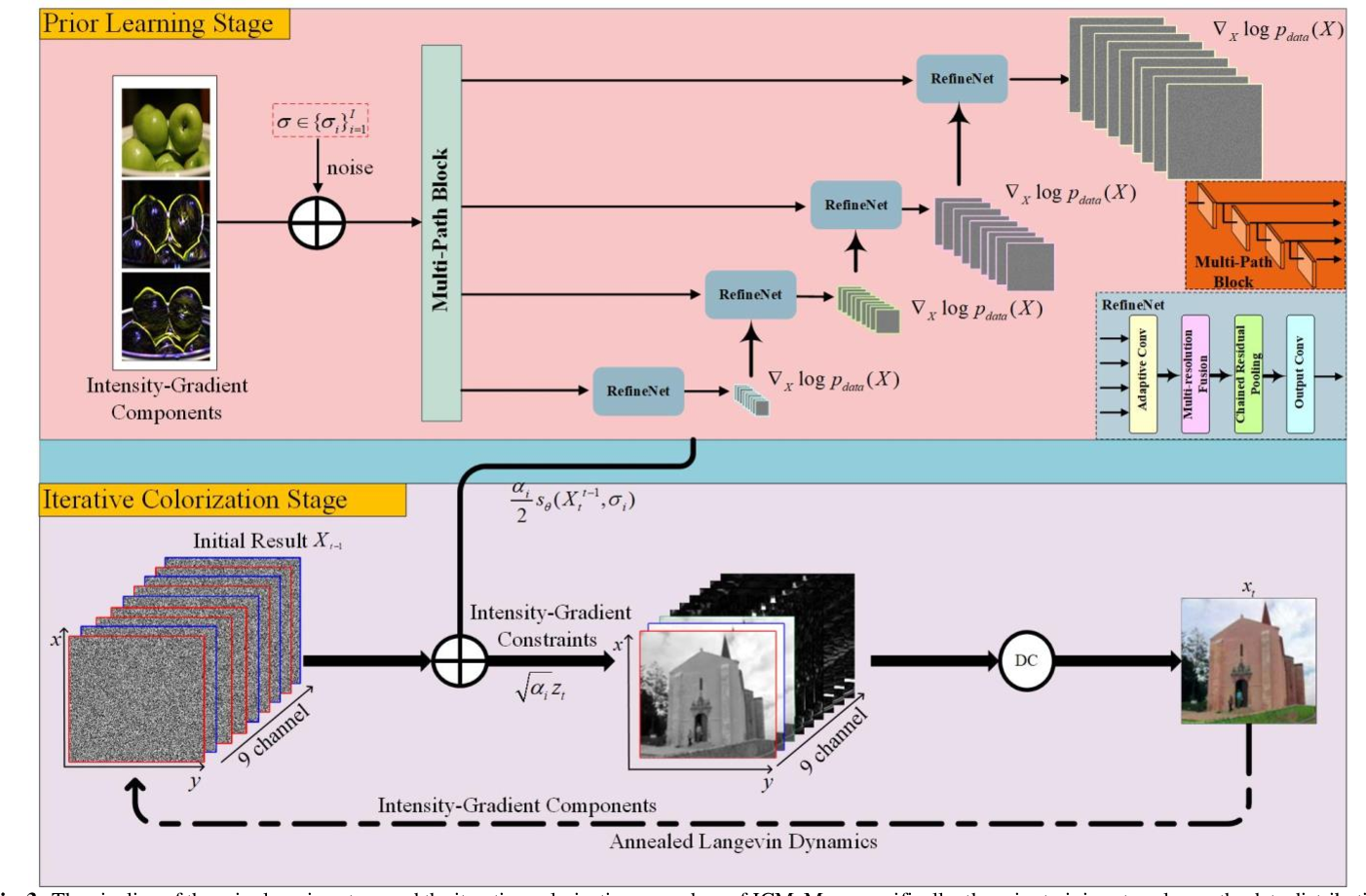 Figure 4 for Joint Intensity-Gradient Guided Generative Modeling for Colorization
