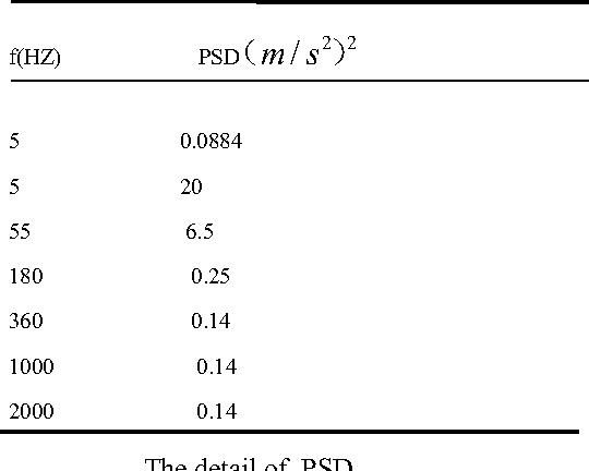 TABLE 2 the PSD