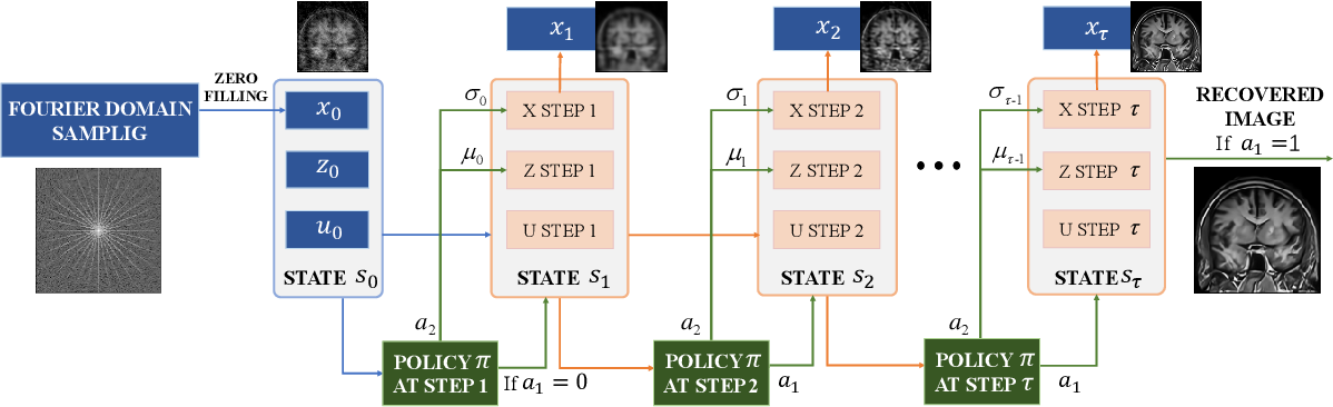 Figure 3 for TFPnP: Tuning-free Plug-and-Play Proximal Algorithm with Applications to Inverse Imaging Problems