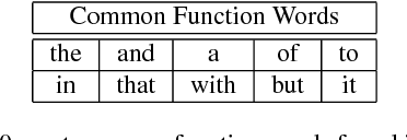 authorship attribution using function words adjacency networks