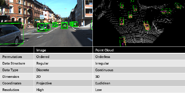 Figure 1 for Deep Learning for Image and Point Cloud Fusion in Autonomous Driving: A Review