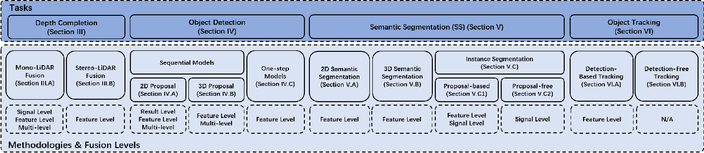 Figure 2 for Deep Learning for Image and Point Cloud Fusion in Autonomous Driving: A Review