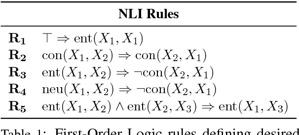 Figure 1 for Adversarially Regularising Neural NLI Models to Integrate Logical Background Knowledge