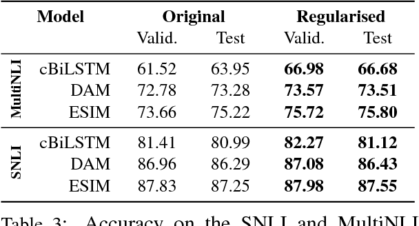 Figure 4 for Adversarially Regularising Neural NLI Models to Integrate Logical Background Knowledge