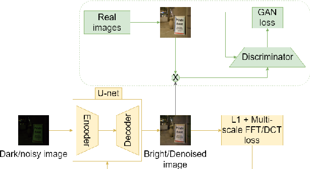 Figure 1 for Frequency Domain Loss Function for Deep Exposure Correction of Dark Images