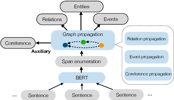Figure 1 for Entity, Relation, and Event Extraction with Contextualized Span Representations
