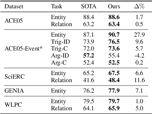Figure 2 for Entity, Relation, and Event Extraction with Contextualized Span Representations