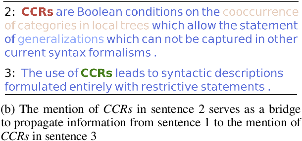 Figure 4 for Entity, Relation, and Event Extraction with Contextualized Span Representations