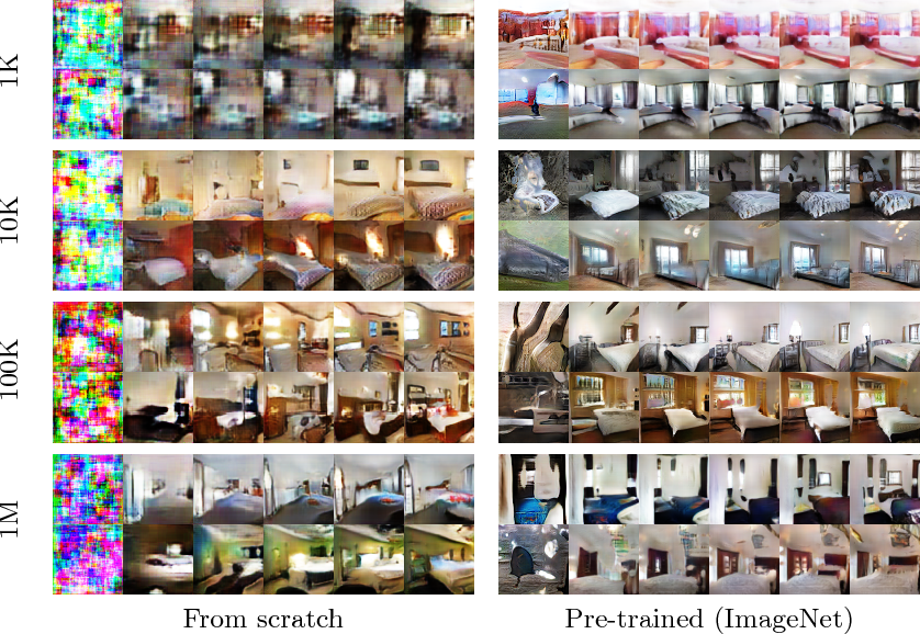 Figure 3 for Transferring GANs: generating images from limited data