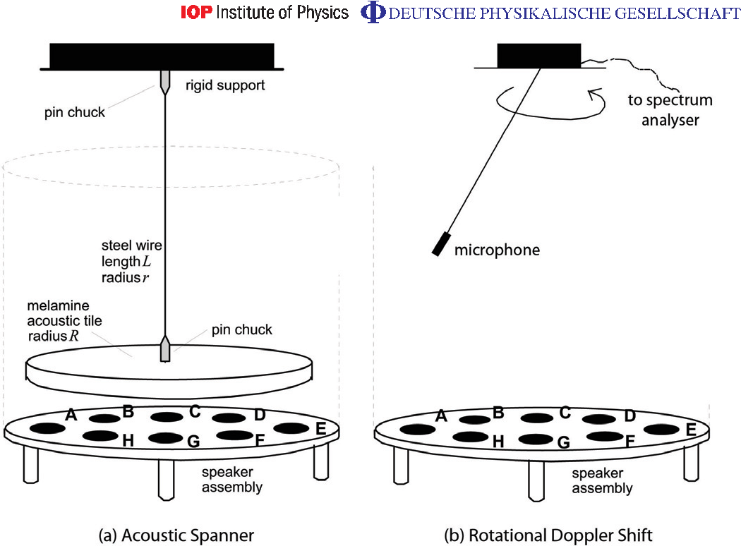 An acoustic spanner and its associated rotational Doppler shift ...