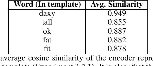 Figure 3 for On Compositionality in Neural Machine Translation