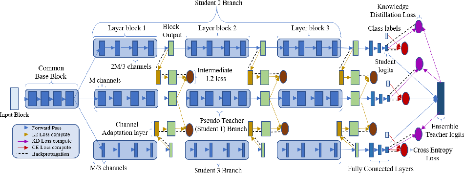 Figure 1 for Online Ensemble Model Compression using Knowledge Distillation