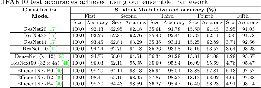 Figure 2 for Online Ensemble Model Compression using Knowledge Distillation