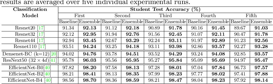 Figure 3 for Online Ensemble Model Compression using Knowledge Distillation