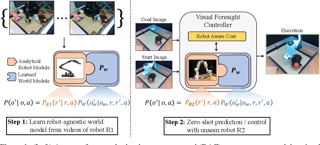 Figure 1 for Know Thyself: Transferable Visuomotor Control Through Robot-Awareness