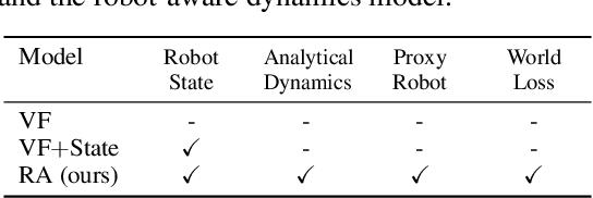 Figure 2 for Know Thyself: Transferable Visuomotor Control Through Robot-Awareness