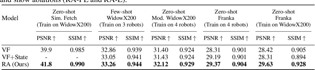Figure 4 for Know Thyself: Transferable Visuomotor Control Through Robot-Awareness