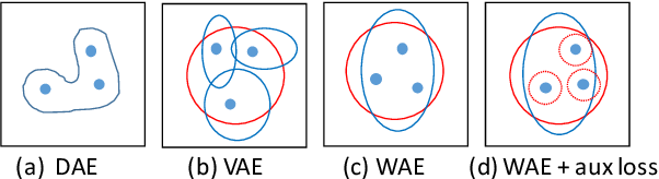 Figure 1 for Probabilistic Natural Language Generation with Wasserstein Autoencoders