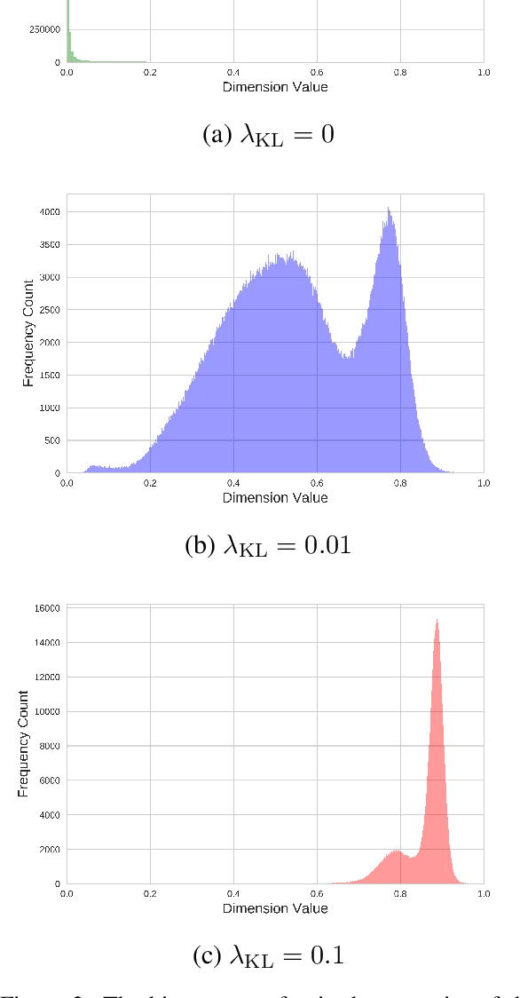 Figure 4 for Probabilistic Natural Language Generation with Wasserstein Autoencoders