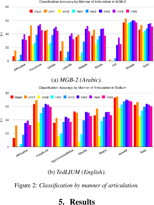Figure 3 for Analyzing Phonetic and Graphemic Representations in End-to-End Automatic Speech Recognition