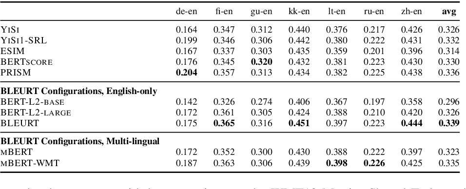 Figure 1 for Learning to Evaluate Translation Beyond English: BLEURT Submissions to the WMT Metrics 2020 Shared Task