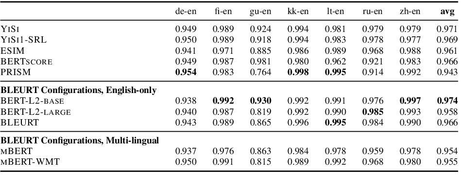 Figure 3 for Learning to Evaluate Translation Beyond English: BLEURT Submissions to the WMT Metrics 2020 Shared Task