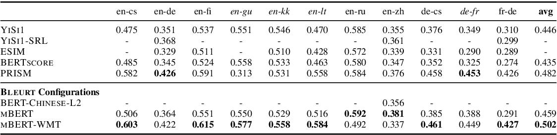 Figure 4 for Learning to Evaluate Translation Beyond English: BLEURT Submissions to the WMT Metrics 2020 Shared Task