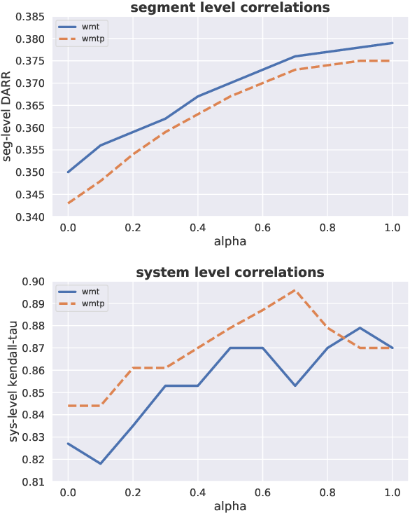 Figure 2 for Learning to Evaluate Translation Beyond English: BLEURT Submissions to the WMT Metrics 2020 Shared Task