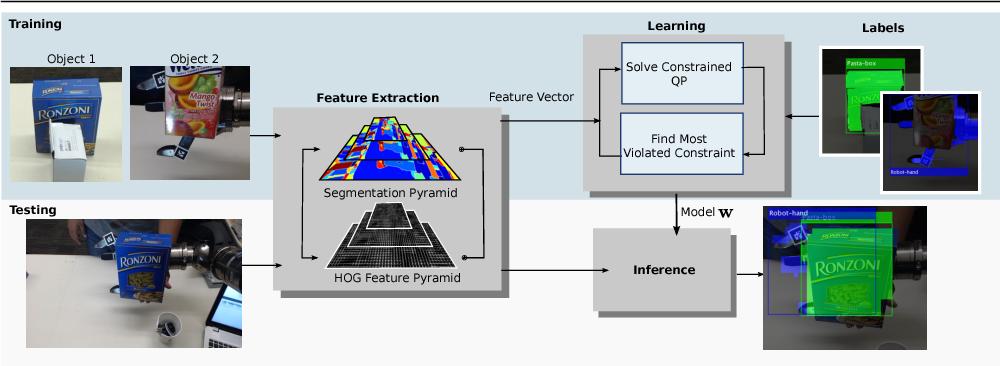 Figure 1 for Occlusion-Aware Object Localization, Segmentation and Pose Estimation
