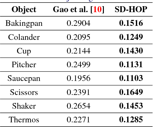 Figure 2 for Occlusion-Aware Object Localization, Segmentation and Pose Estimation