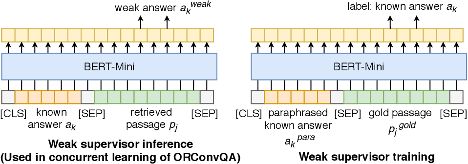 Figure 3 for Weakly-Supervised Open-Retrieval Conversational Question Answering