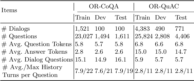 Figure 2 for Weakly-Supervised Open-Retrieval Conversational Question Answering