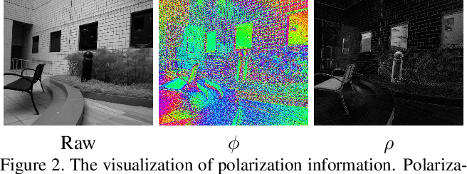 Figure 3 for Polarized Reflection Removal with Perfect Alignment in the Wild