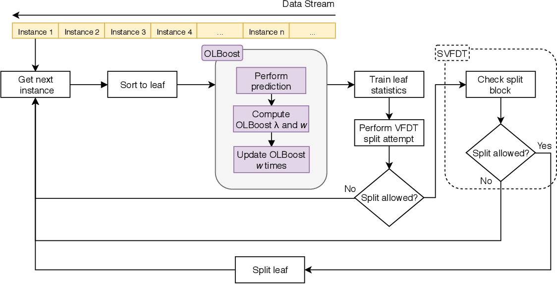 Figure 1 for Online Local Boosting: improving performance in online decision trees