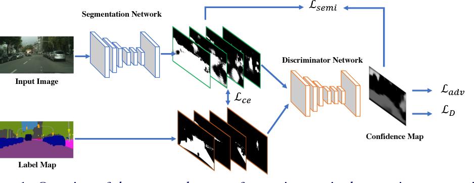 Figure 1 for Adversarial Learning for Semi-Supervised Semantic Segmentation