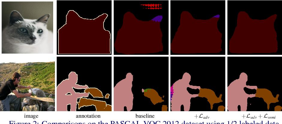 Figure 3 for Adversarial Learning for Semi-Supervised Semantic Segmentation