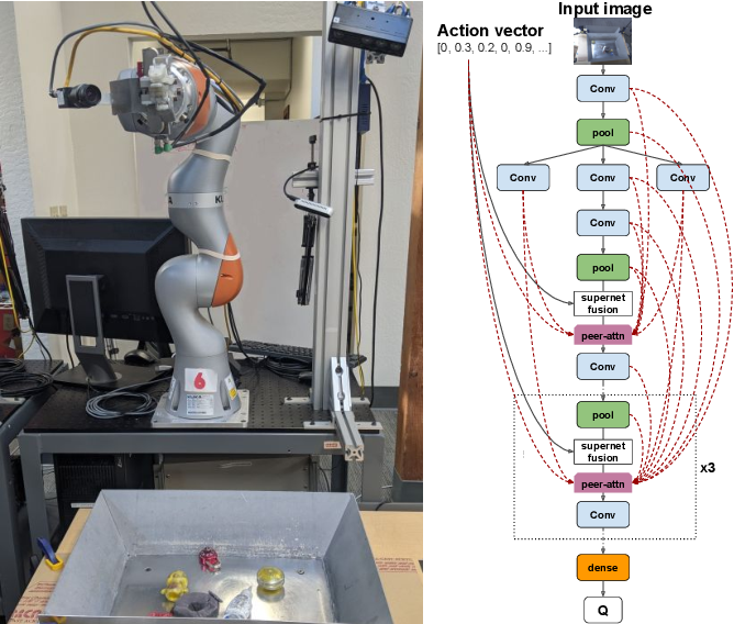 Figure 1 for Visionary: Vision architecture discovery for robot learning