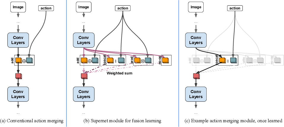 Figure 2 for Visionary: Vision architecture discovery for robot learning