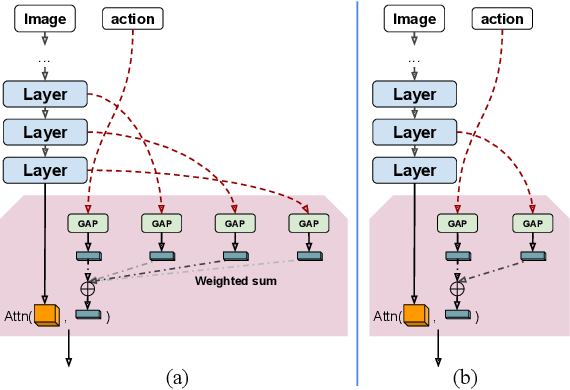 Figure 3 for Visionary: Vision architecture discovery for robot learning