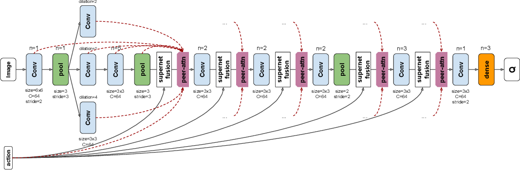 Figure 4 for Visionary: Vision architecture discovery for robot learning