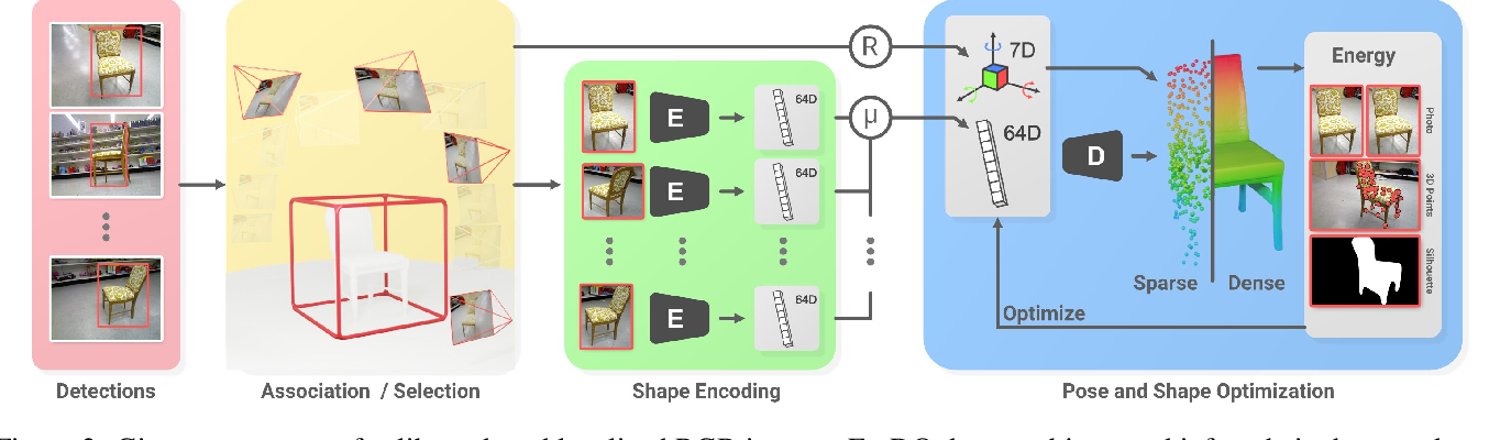Figure 4 for FroDO: From Detections to 3D Objects